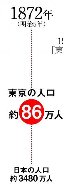 エリア拡大とともに、人口が増えた東京。1872(明治5)年の人口は約86万人だった
