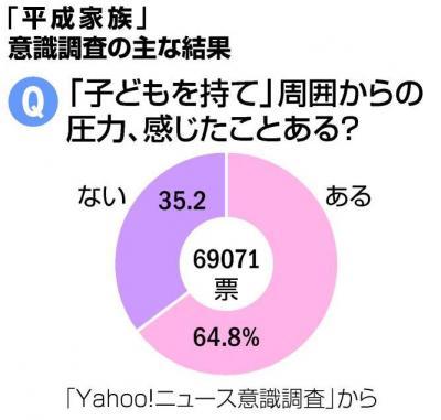 Yahoo!ニュース意識調査から