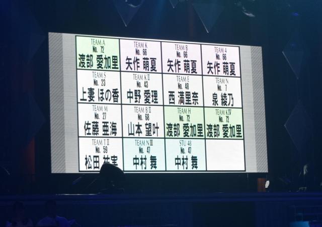 ファン投票によって指名された候補者の名前が会場のモニターに映し出された。重複した候補者もいた=1月21日、東京都文京区
