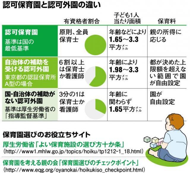 認可保育園と認可外園の違い=朝日新聞社