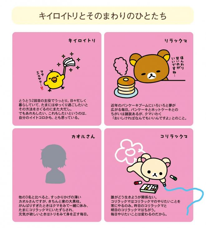 『ヨリドリミドリ~リラックマ生活12~』のキャラクター紹介文