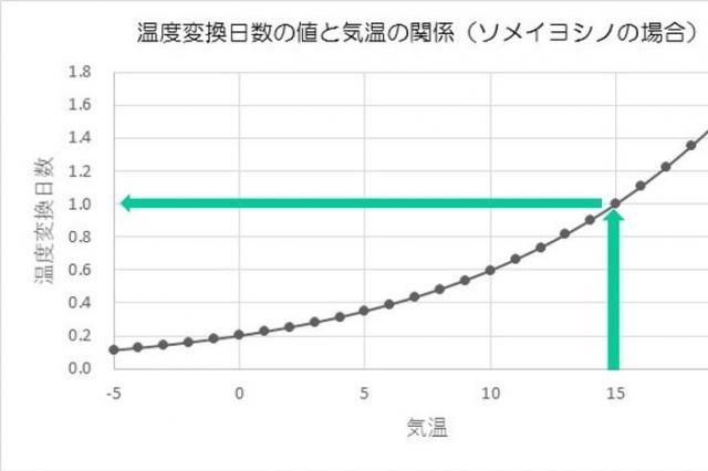 温度変換日数の求め方(大阪府立大・青野准教授の提供資料を一部改変)