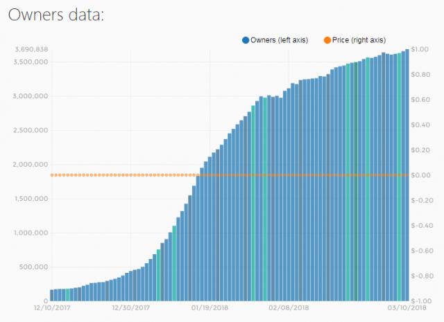VRChatのインストール数の推移。昨年12月10日には16万5000インストールだったのが、今年3月10日には369万インストールと激増しています(SteamSpyによる)