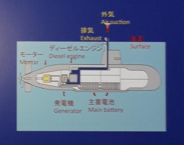 ディーゼル発電に必要な酸素を取り込むための「スノーケル」の説明