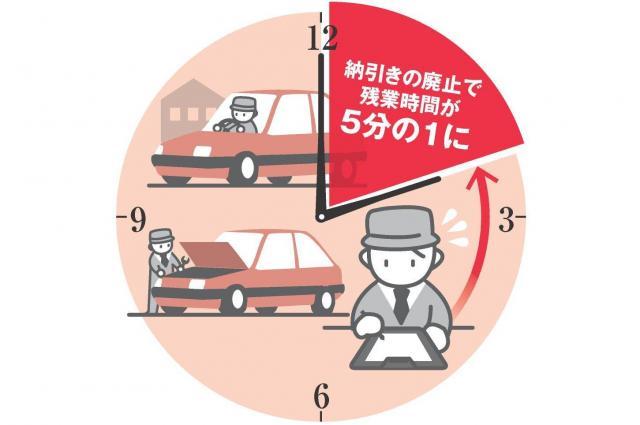 青森トヨタの取り組み