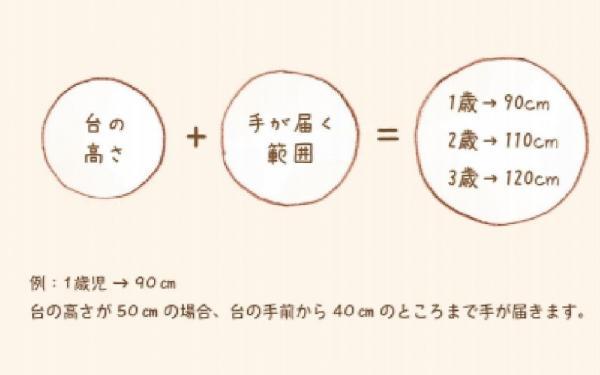 子どもの手が届かない範囲の計算=NPO法人Safe Kids Japan「子どものやけどを予防するために」から