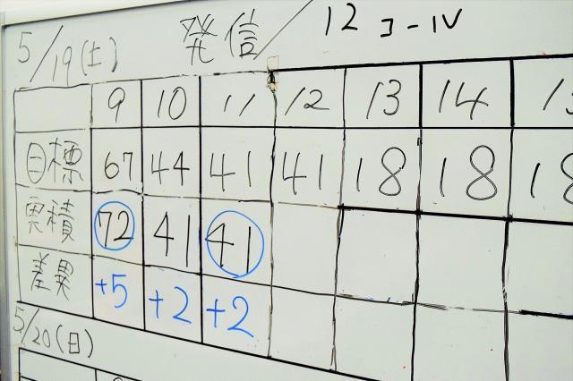 調査中、1時間ごとの有効票の獲得目標と実績をホワイトボードに書き込んでいく