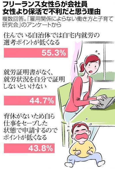 【フリーランス保活】会社員女性より保活で不利だと思う理由