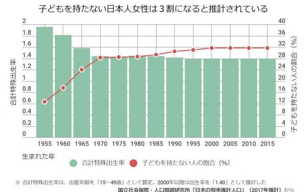 【子どもがいない人生】出産年齢を「15~49歳」、2000年以降の合計特殊出生率を「1.40」として推計すると、子どもを持たない女性は3割にのぼる