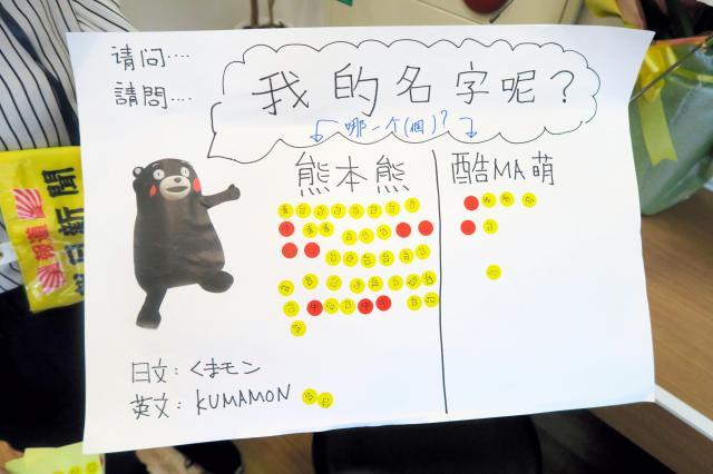 くまモンの中国語での呼び方を聞くと、ほとんどが「熊本熊」を選んだ