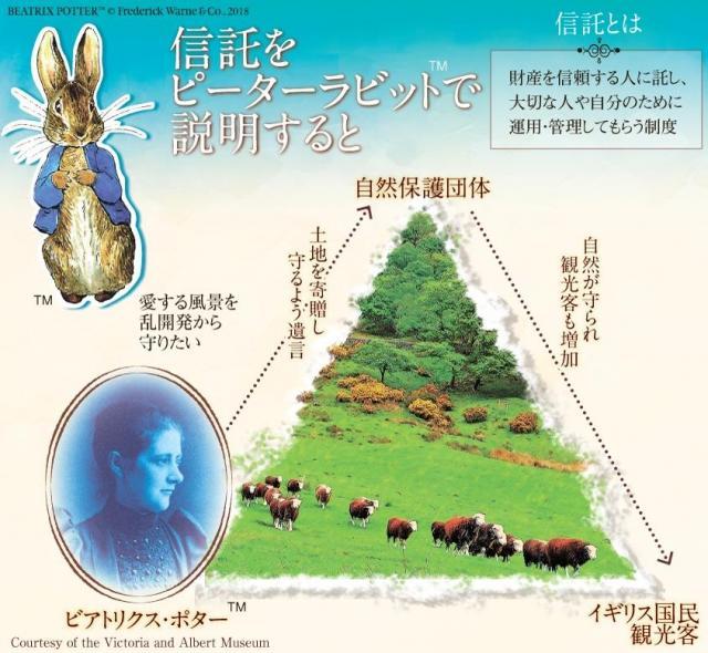 ポターから自然保護団体に土地が託され、後世に引き継がれた