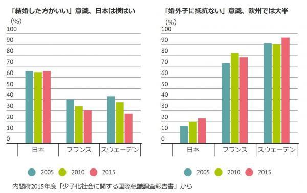 【結婚せず子どもほしい】(左)結婚の意識調査。「結婚はするべき」は日本は過去15年間横ばい。(左)「婚外子を持つこと」に対する意識調査。「抵抗感が全くない」はフランス、スウェーデンでは大半だった
