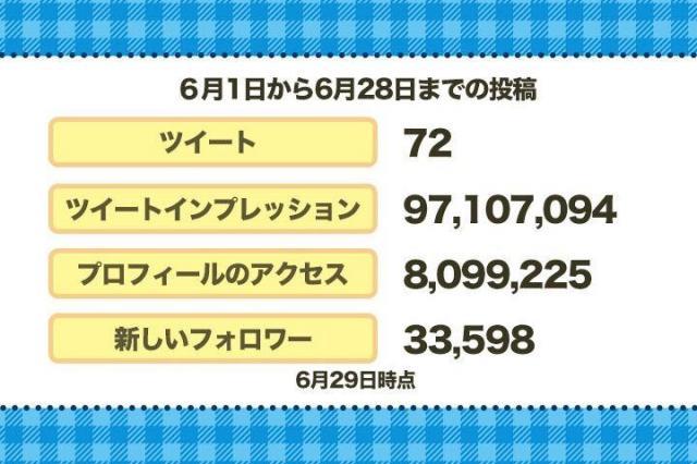 石田さんのTwitterの分析画面に並んだ「とんでもない数字」