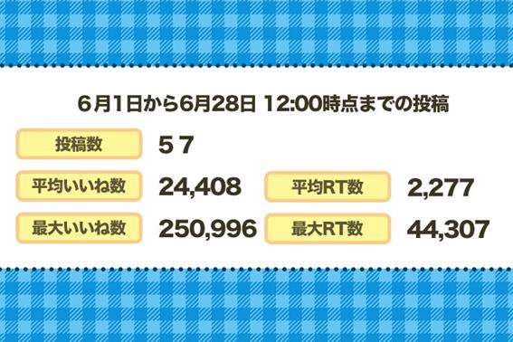 石田さんの6月1日から6月28日までの投稿