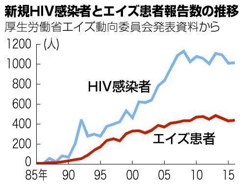 新規HIV感染者とエイズ患者報告数の推移=2018年4月作成