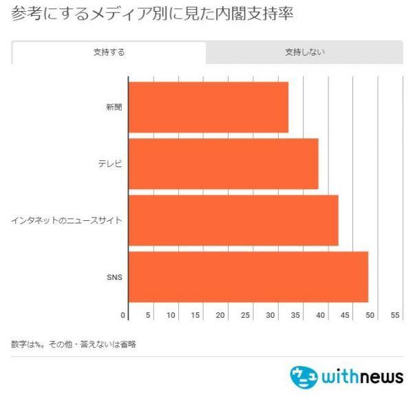 参考にするメディア別に見た内閣支持率(支持)=2018年7月の朝日新聞世論調査