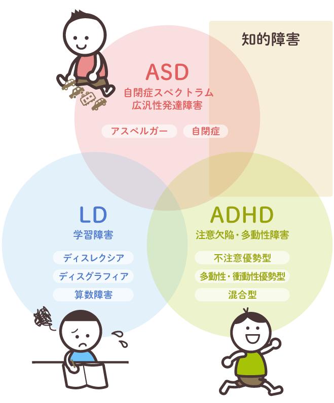 主な発達障害のグループを示す概念図です。ICD-10とDSM-5などを元に作成しています。