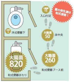 トイレ内糞便(ふんべん)由来菌の汚染度(大腸菌数CFU/平方センチメートル。2012年、ある公立学校での調査)TOTO総合研究所調べ・学校のトイレ研究会提供