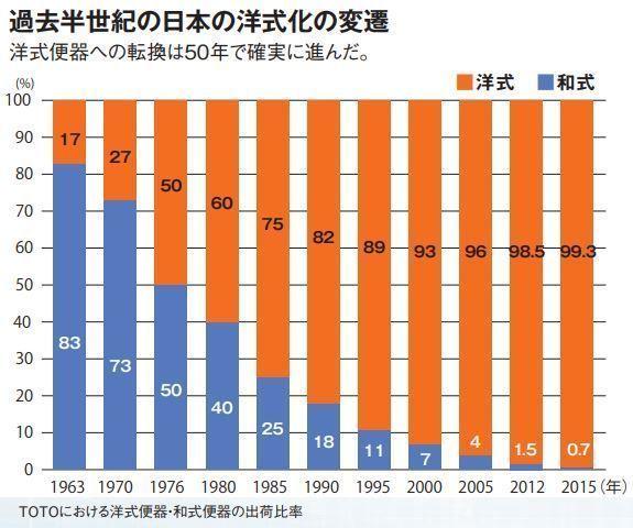 過去半世紀の日本の洋式化の変遷