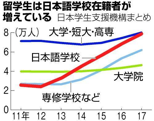 増える日本語学校在籍の留学生