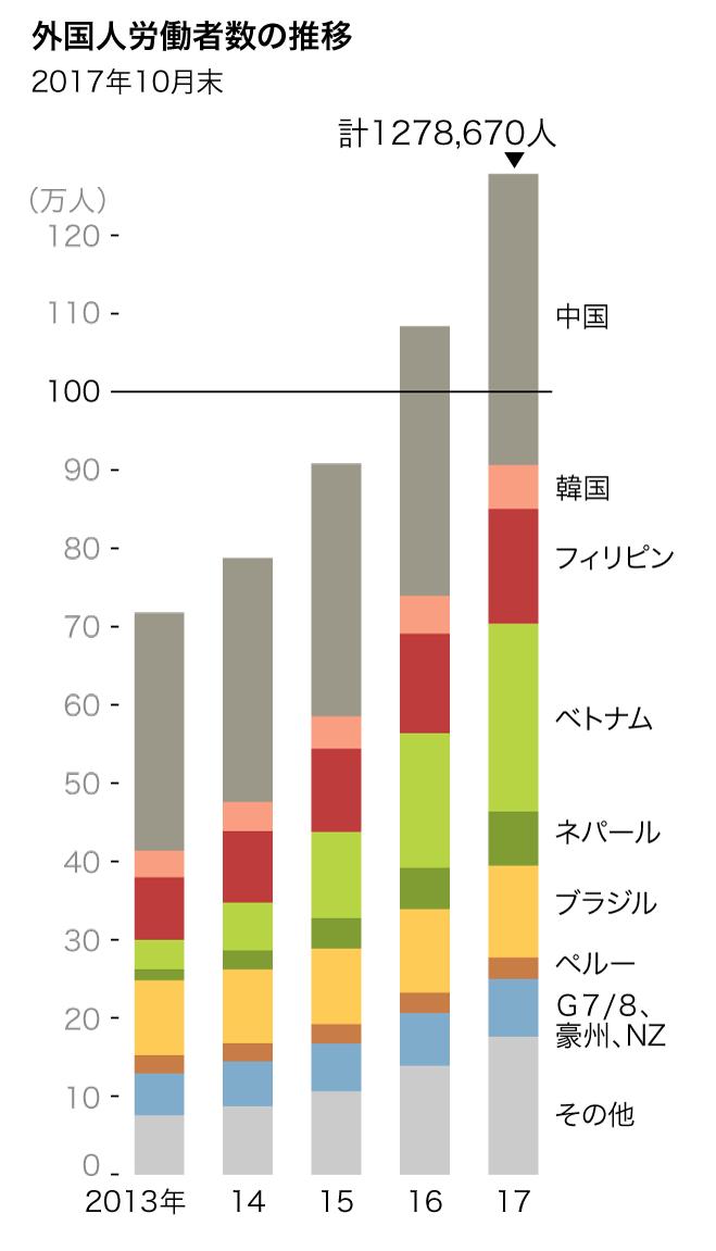 日本で働く外国人の数は過去最高になった