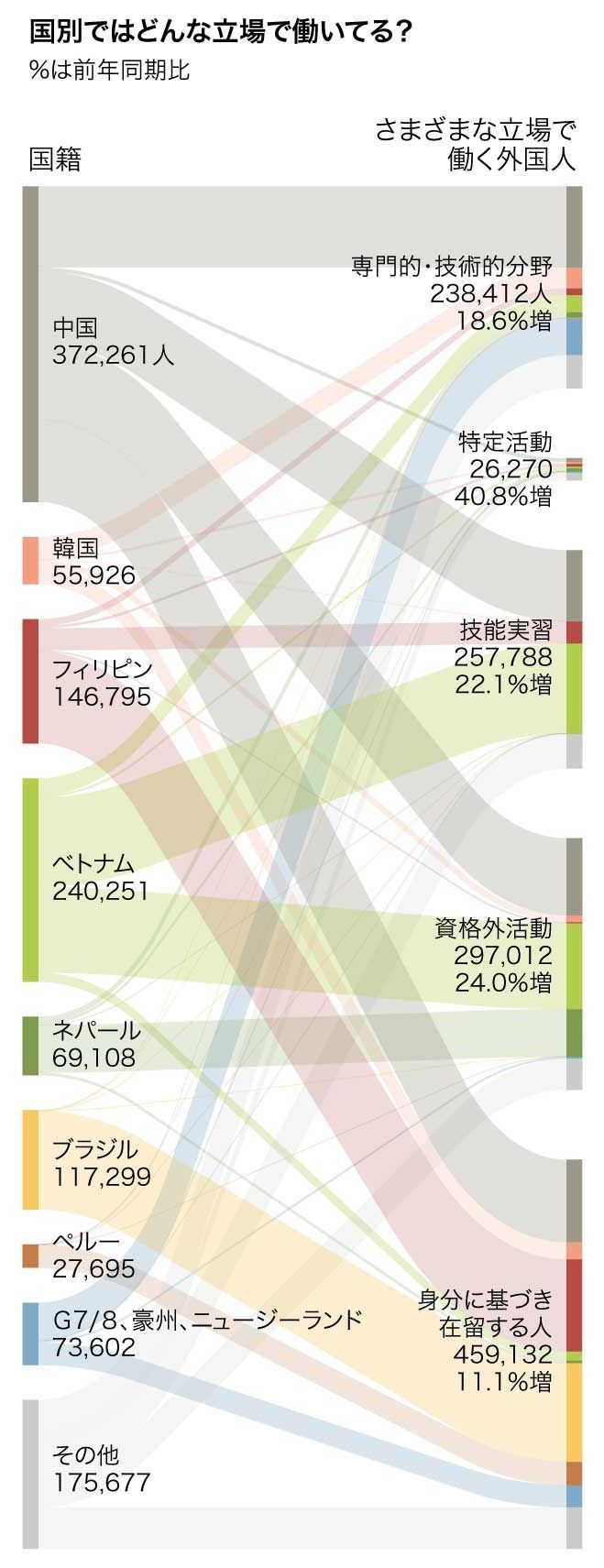 国別で、日本でどんな立場で働いているかを表した=加藤啓太郎、小林省太作成