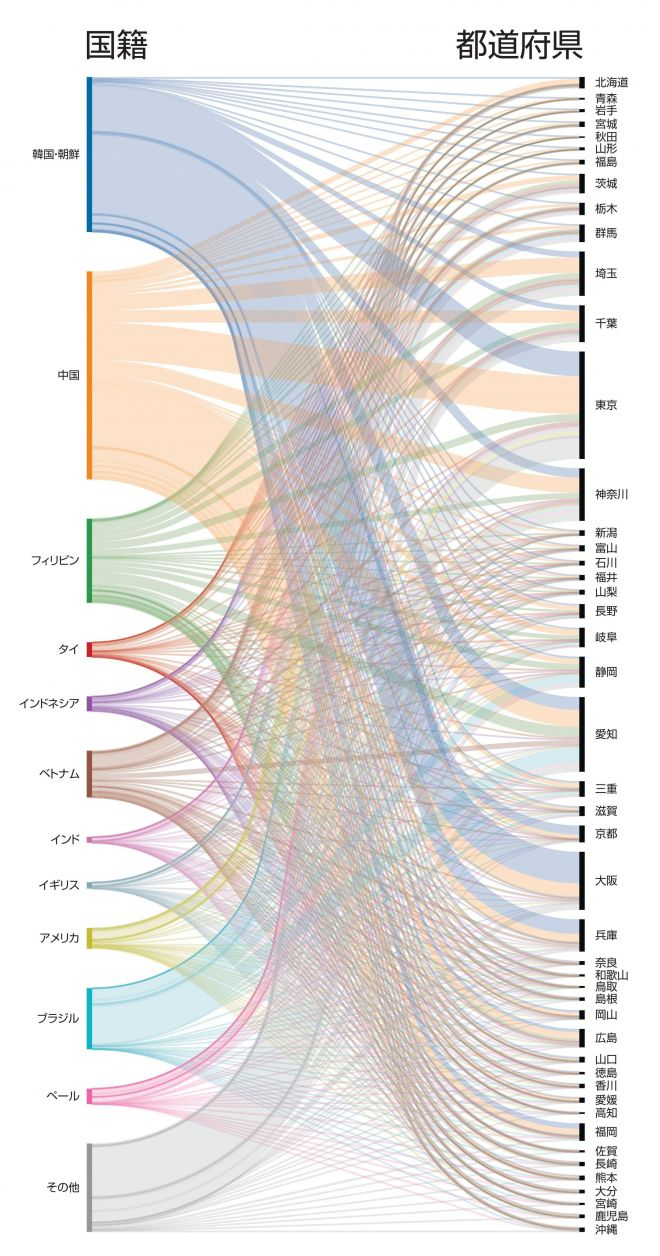 どこの国の人がどの県に多いかグラフにしてみました=加藤啓太郎、小林省太作成