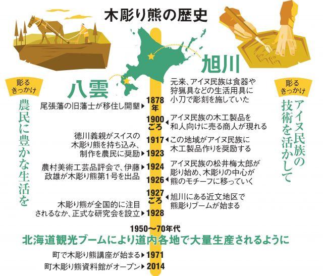 木彫り熊の歴史