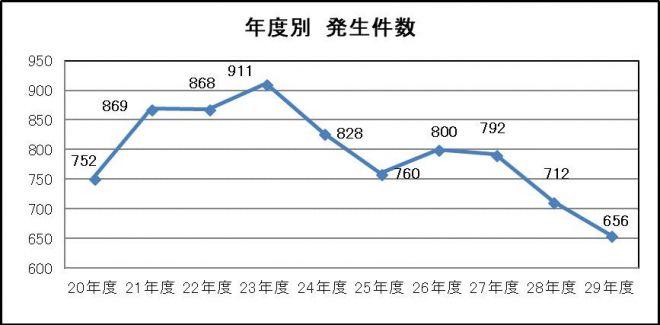 鉄道係員に対する暴力行為発生件数の推移。全国34社局での発生件数を日本民営鉄道協会が調査したものです