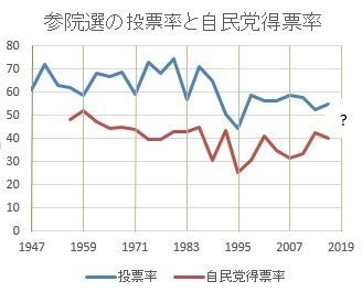 縦軸は%で、都道府県単位の「選挙区」(1980年までは「地方区」)の数字。横軸は西暦年で、亥年を示した。