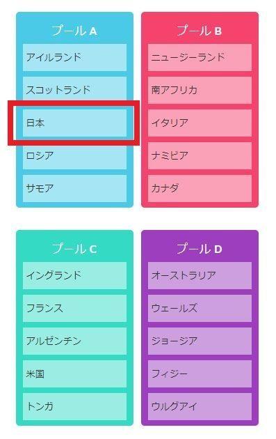 ラグビーW杯2019日本大会、予選プールの組み合わせ