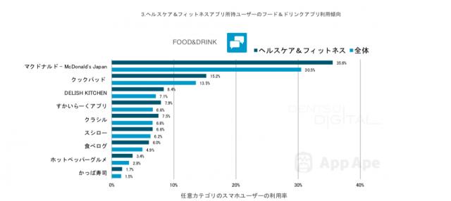 マクドナルドアプリの利用率は他のフード系アプリに比べ突出している