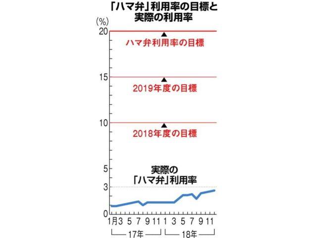「ハマ弁」利用率の目標と実際の利用率
