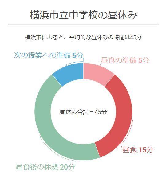 横浜市の市立中学校の平均的な昼休みのスケジュール