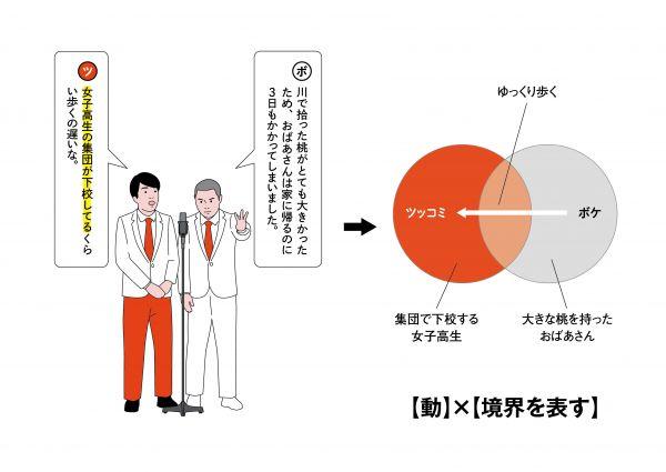 3【動作】×【ボケとの共通項を示す】