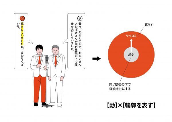 2【動作】×【ボケの輪郭を示す】