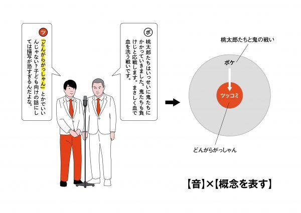 19【音】×【ボケの詳細を示す】