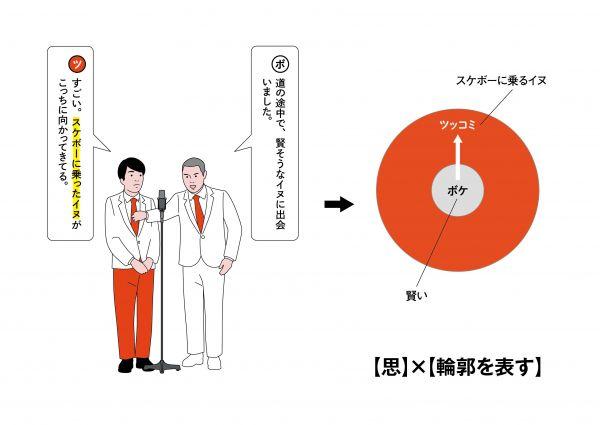 14【思考】×【ボケの輪郭を示す】