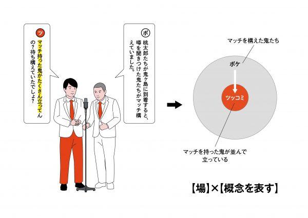 4【場面】×【ボケの詳細を示す】