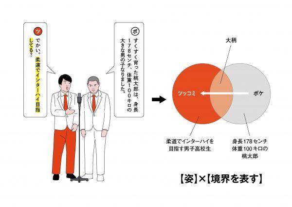 9【姿】×【ボケとの共通項を示す】