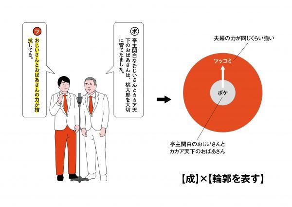 11【関係性】×【ボケの輪郭を示す】