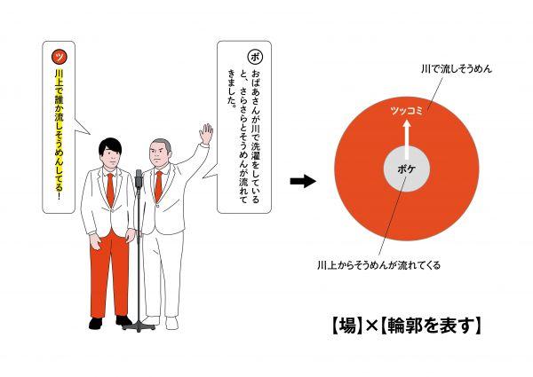 5【場面】×【ボケの輪郭を示す】