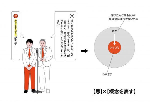 13【思考】×【ボケの詳細を示す】