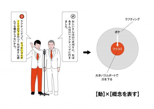 1【動作】×【ボケの詳細を示す】