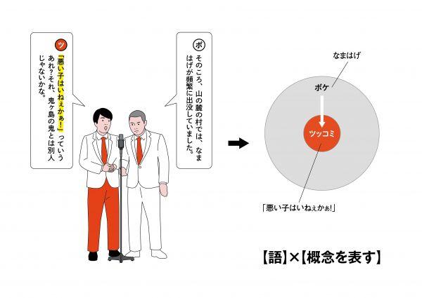 16【言葉】×【ボケの詳細を示す】
