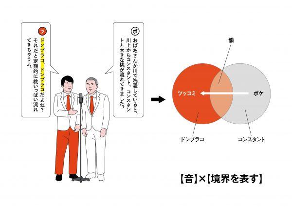 21【音】×【ボケとの共通項を示す】