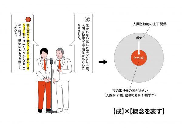 10【関係性】×【ボケの詳細を示す】
