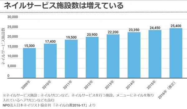 ネイルサービス施設は増加傾向