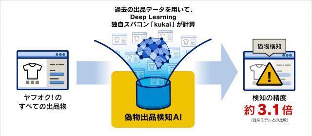 土井賢治さんが開発に携わった、ヤフオクの偽物出品探知AIのイメージ=ヤフー提供
