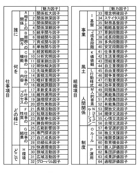 """魅力因子(いわゆる""""やりがい"""")のバリエーション一覧"""